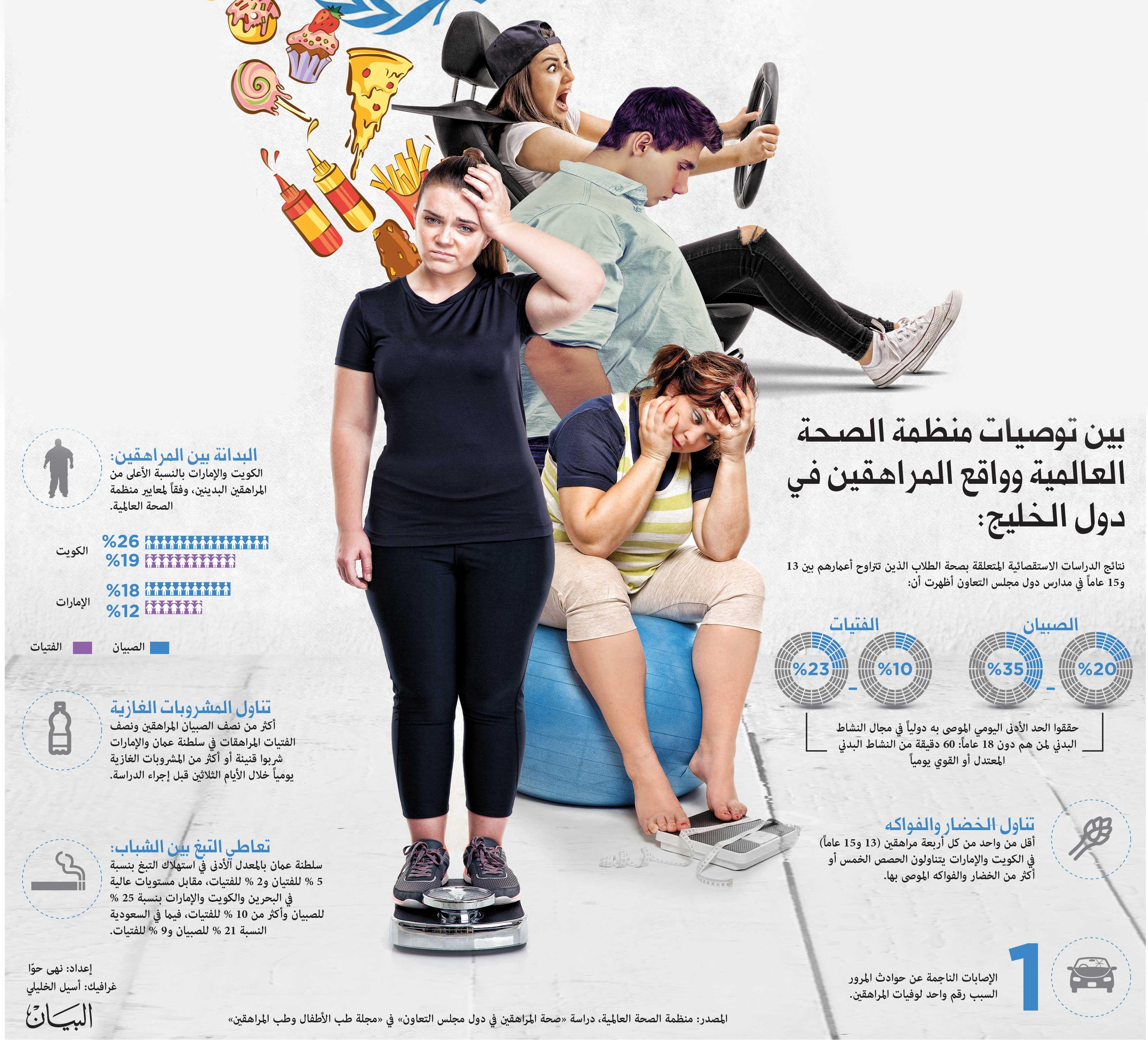 المراهقة وتأثيراتها الصحية حاضرا ومستقبلا فكر وفن مرايا البيان