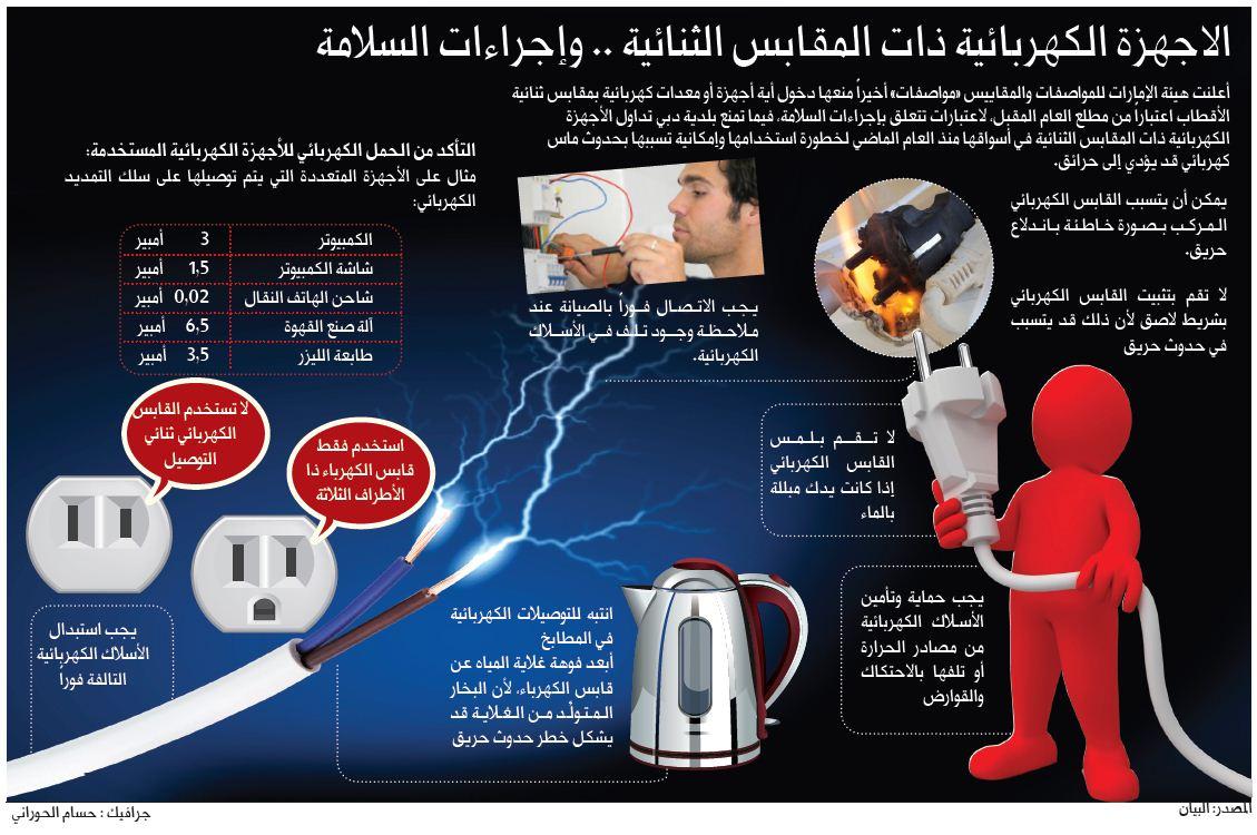 المقبل للاجهزة الكهربائية