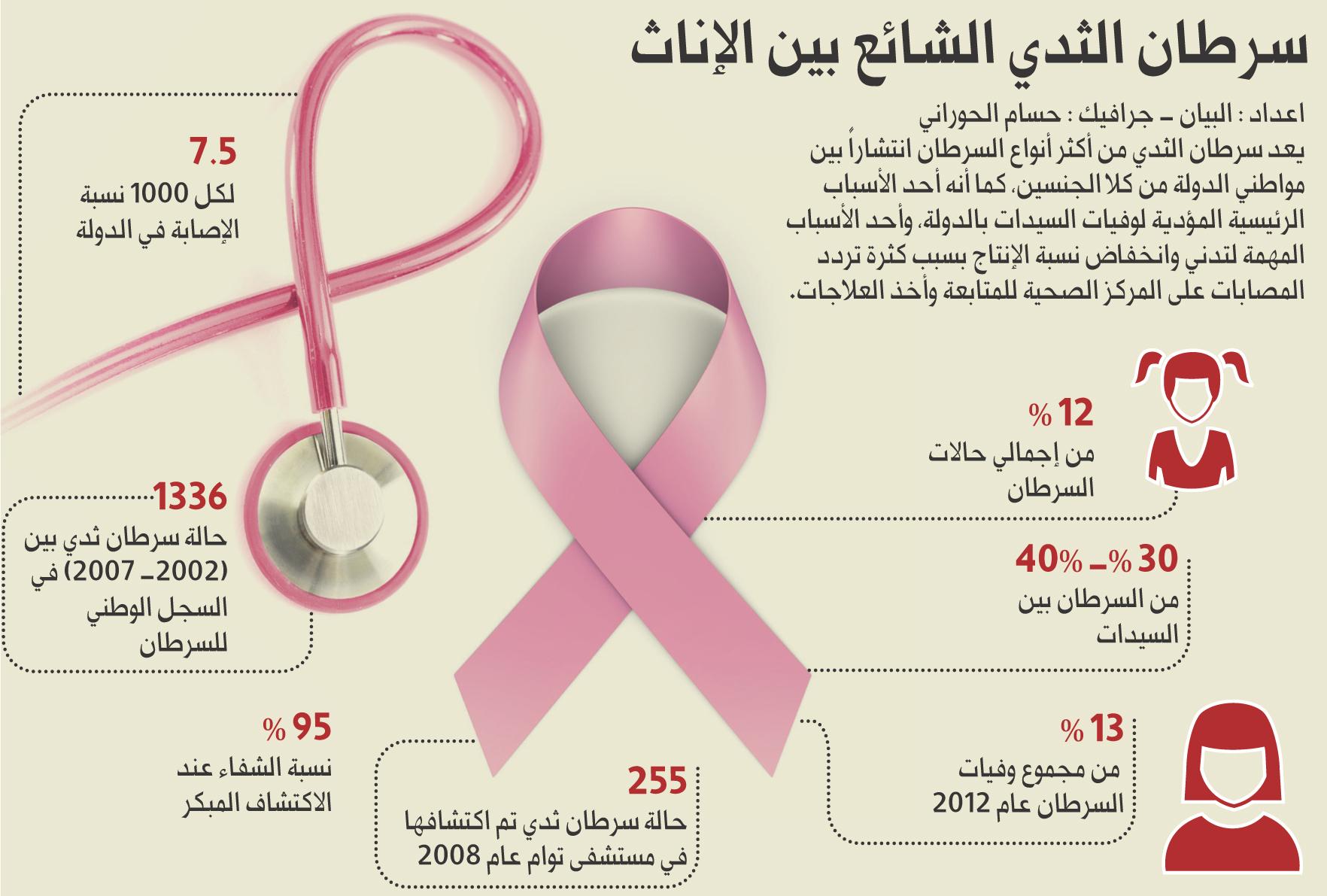borstkanker mri