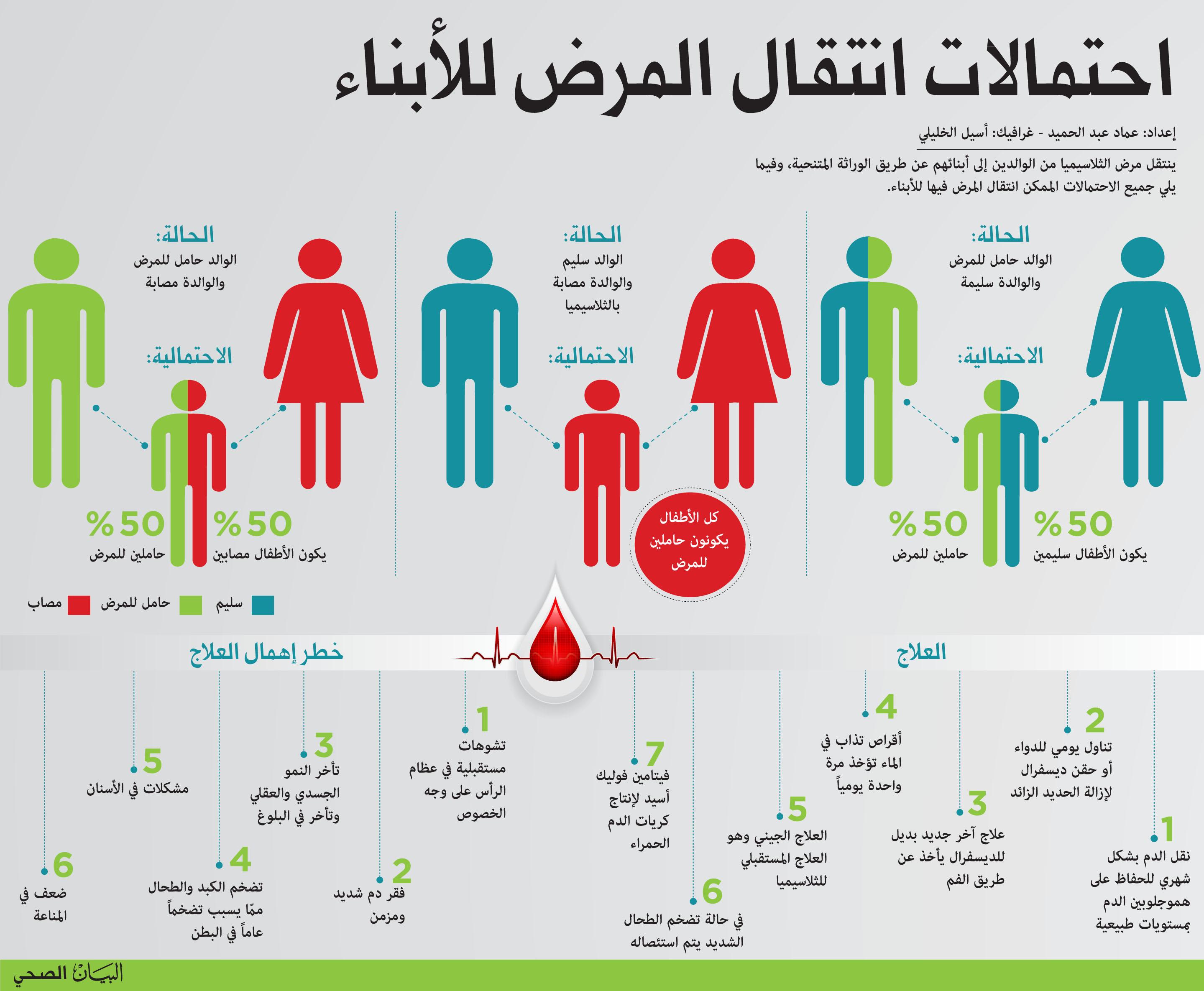 الروح قطرة الشرطي اعراض مرض التلاسيميا عند النساء Generate Qr Codes Net