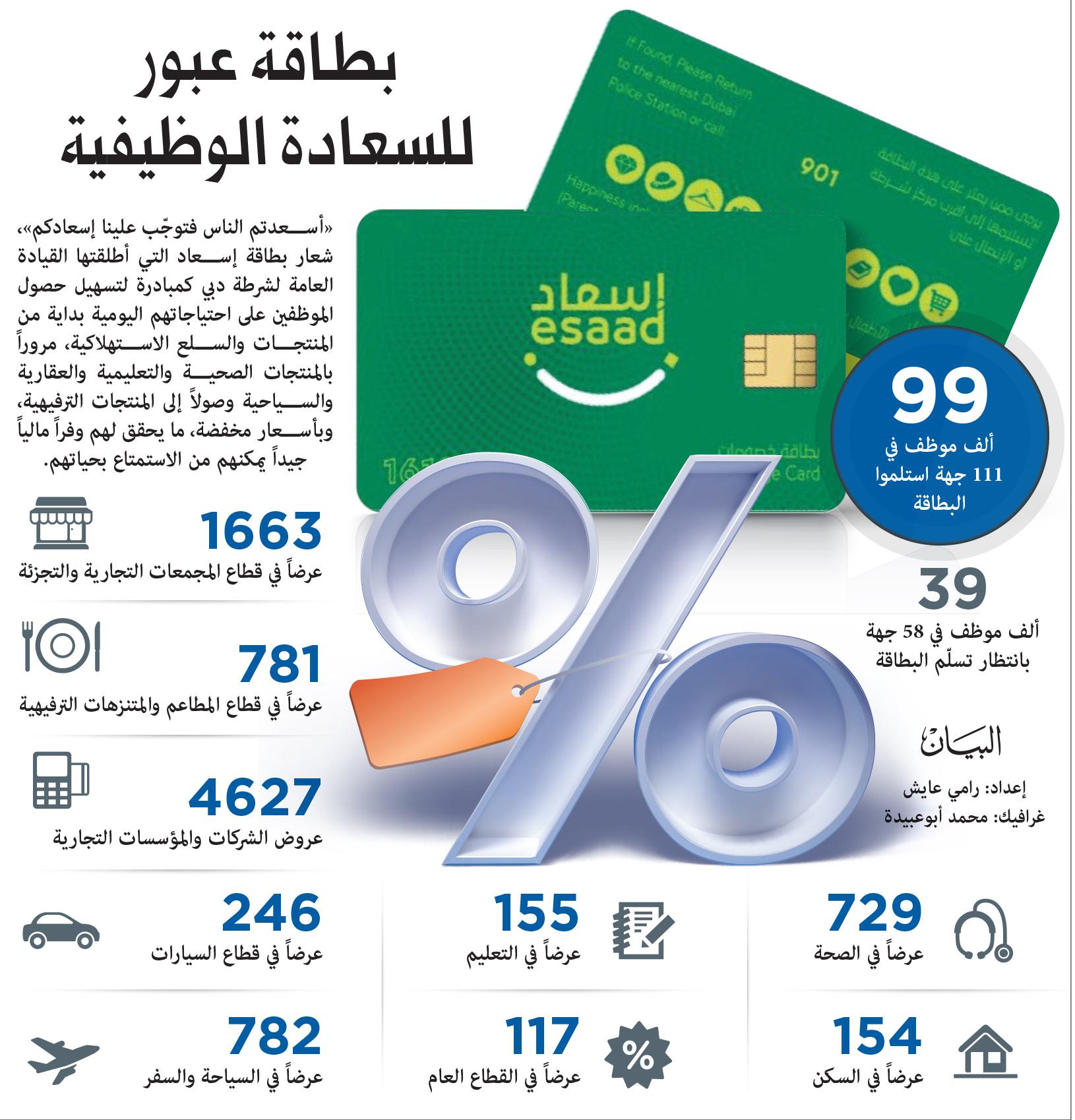 169جهة حكومية و 138 ألف مستفيد من بطاقة إسعاد عبر الإمارات