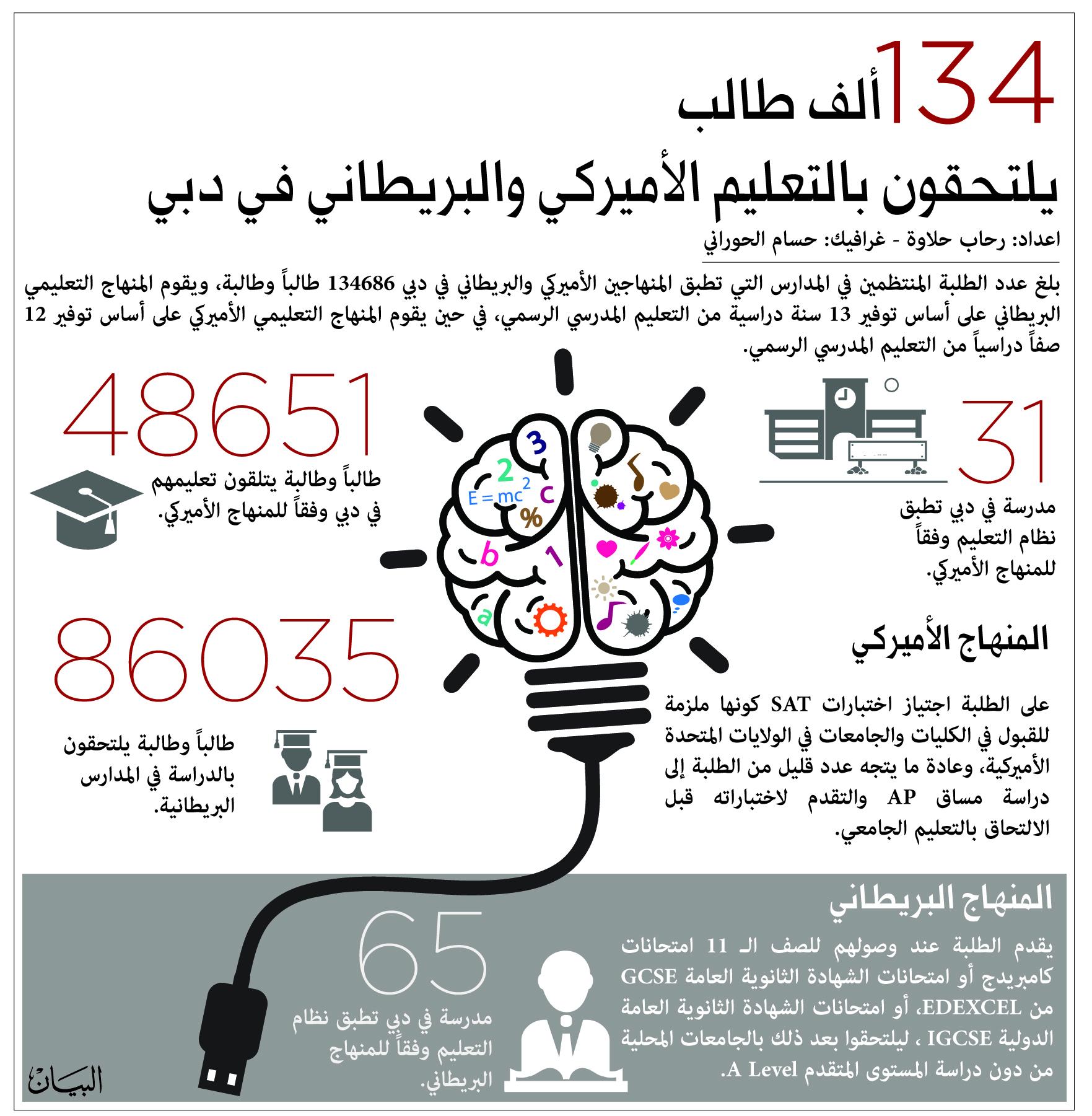 التحويل بين المناهج ضياع أو كسب صف دراسي عبر الإمارات تعليم البيان