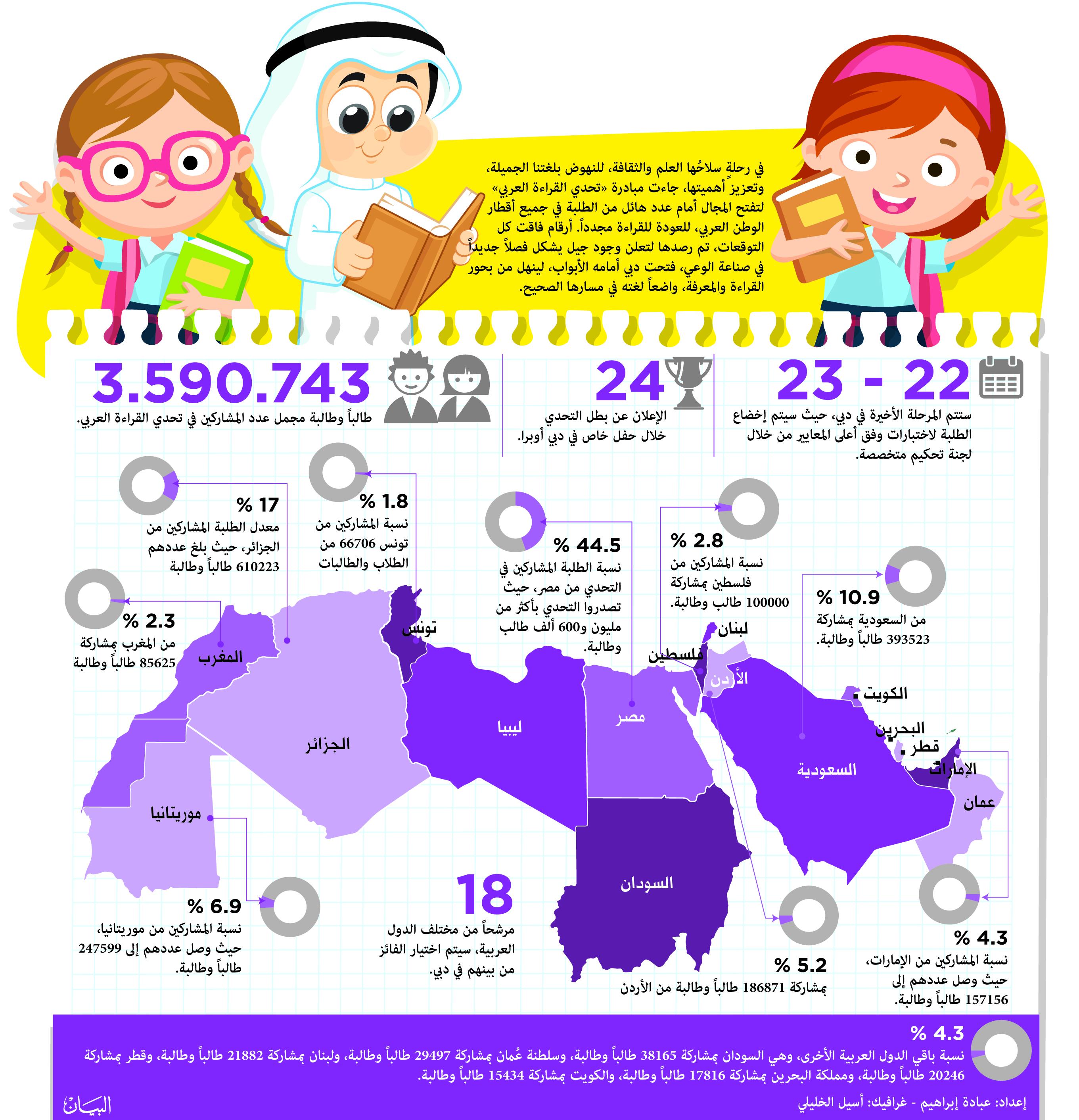 تحدي القراءة العربي 150 مــليون كتاب في 365 يوما فكر وفن ثقافة البيان