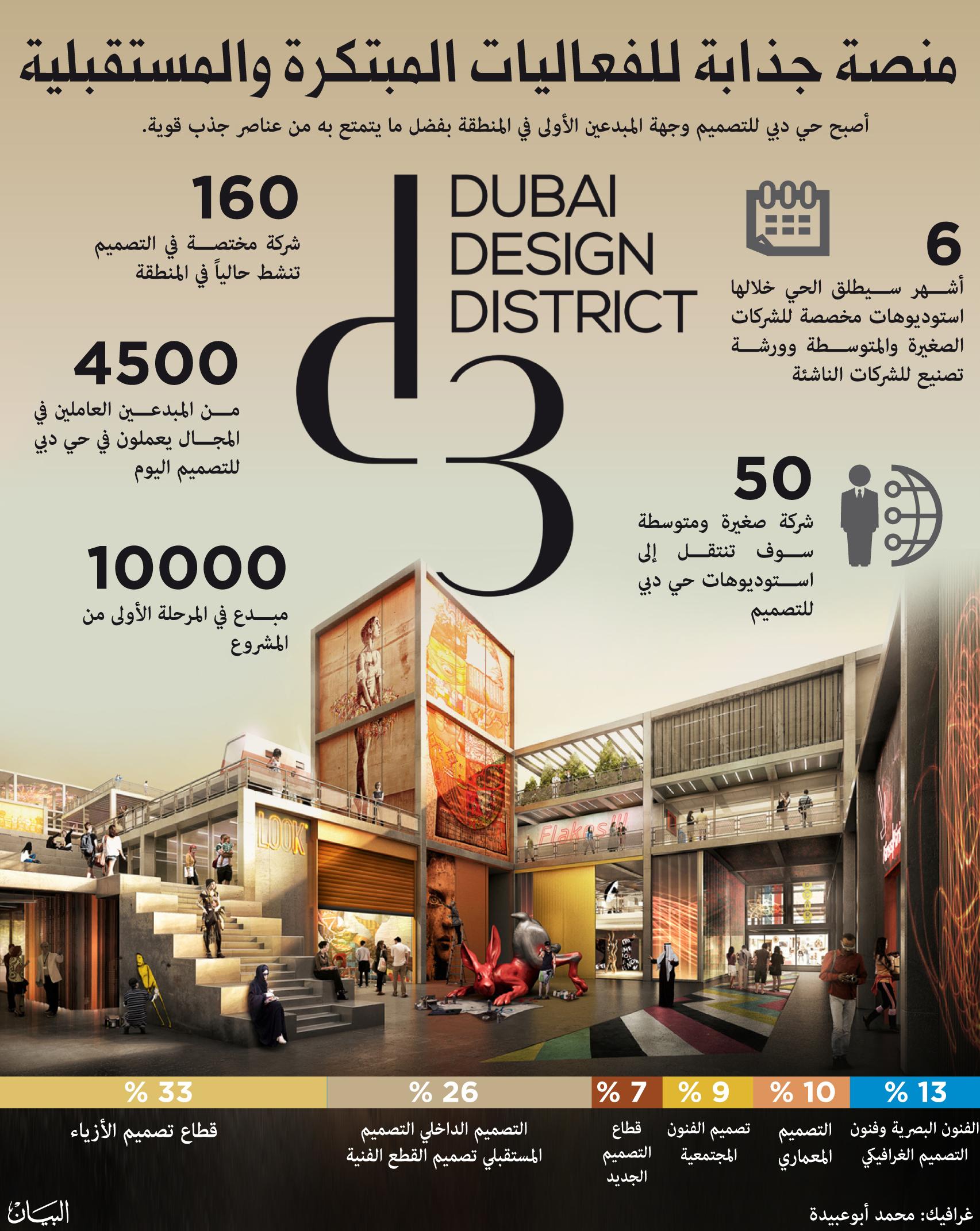a56b9ad6a أعلن حي دبي للتصميم (d3) وجهة المبدعين الأولى في المنطقة، العضو في مجموعة  تيكوم، عن ارتفاع نسبة الإشغال في الحي إلى 85%، ما يعد دليلاً على تلبية الحي  ...