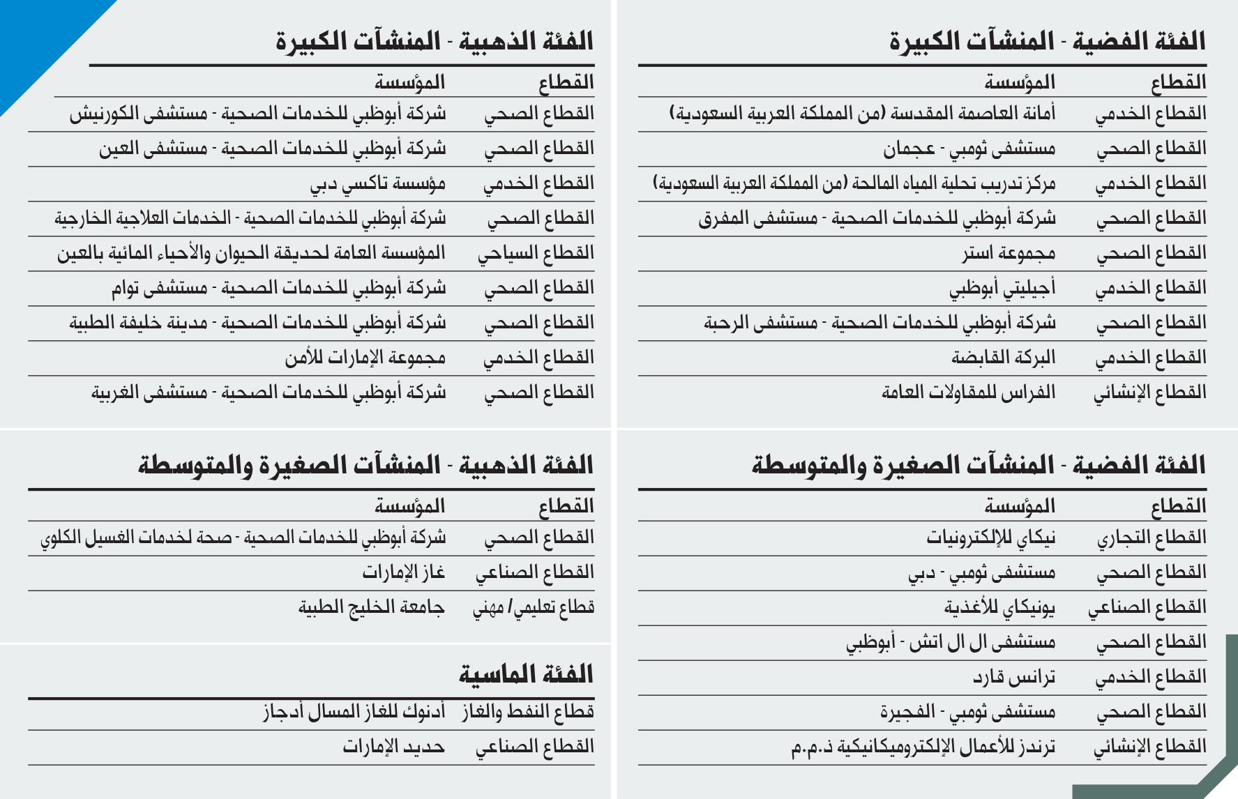 33 جهة تفوز بجائزة الشيخ خليفة للامتياز البيان