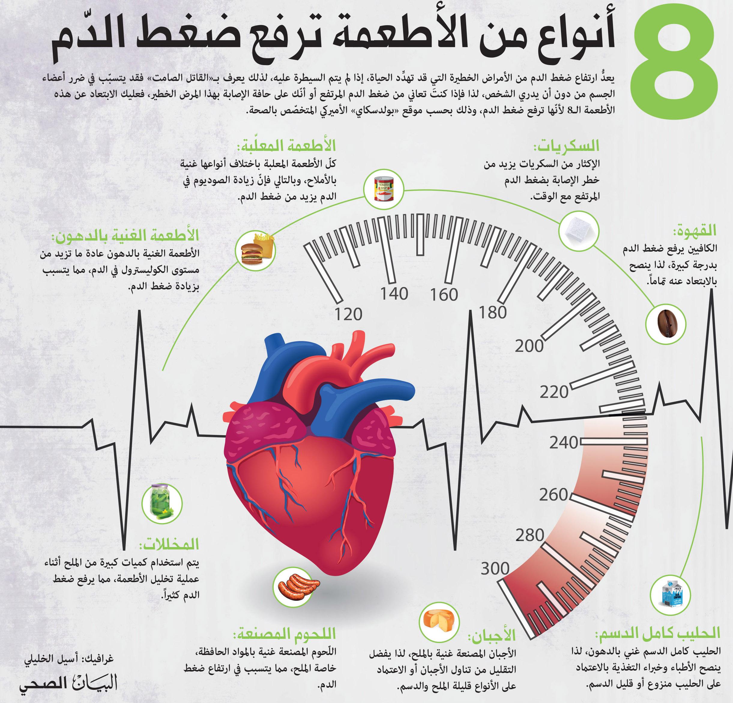 8 أنواع من الأطعمة ترفع ضغط الد م البيان الصحي الأخيرة البيان