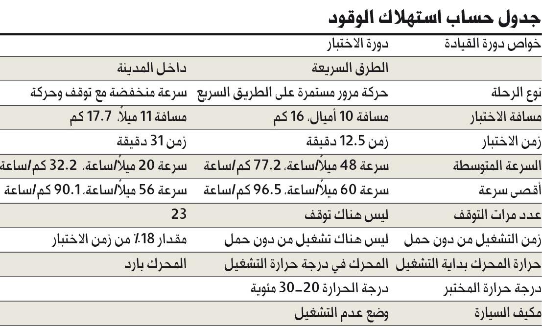 65 دولارا للبرميل يقفز بتجارة السيارات خليجيا 4 ملاحق سيارات البيان آخر الأخبار البيان