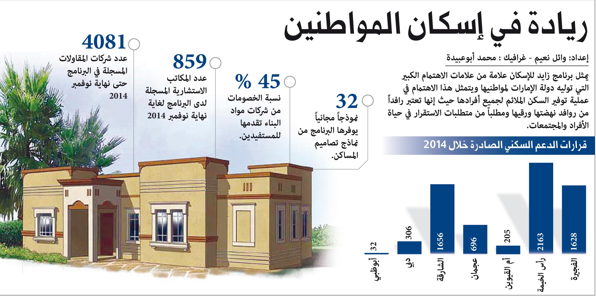 زايد للإسكان يصدر 6686 قرار دعم سكني العام الجاري عبر الإمارات