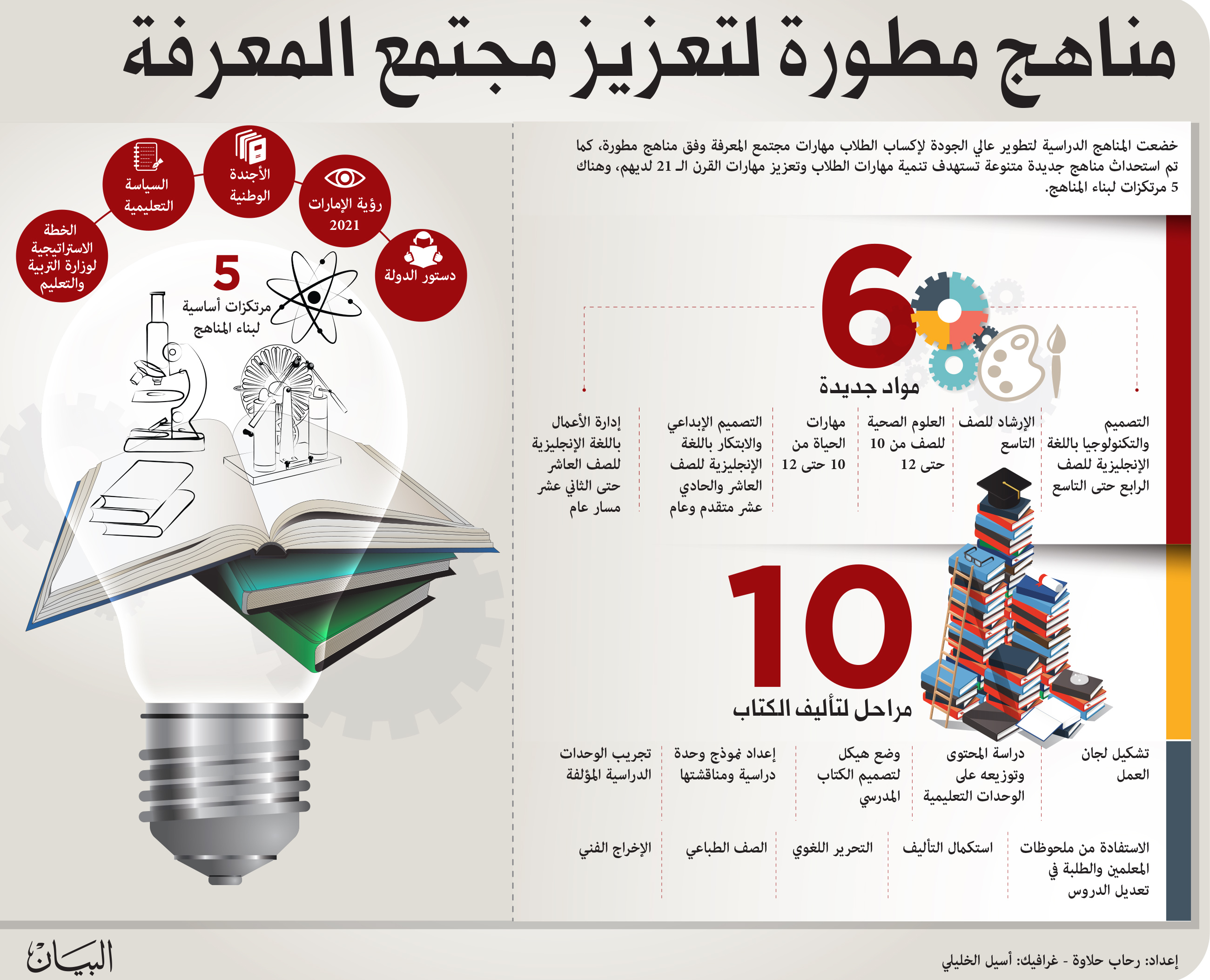 كثافة المناهج تطيح بأحلام الطلبة في المعـدلات المرتفعة عبر الإمارات تعليم البيان