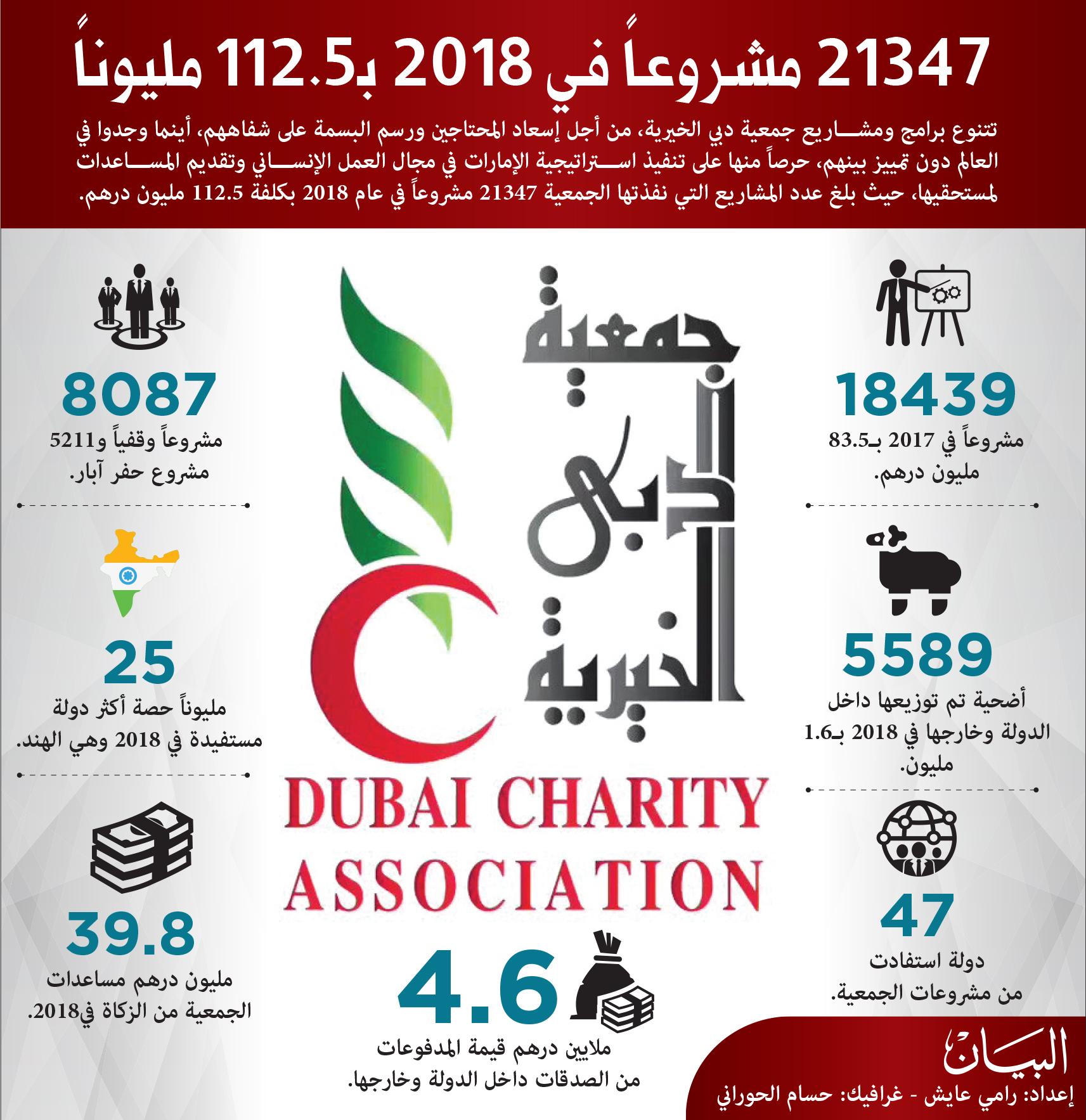 مليار درهم من دبي الخيرية لـ47 دولة منذ تأسيسها عبر الإمارات