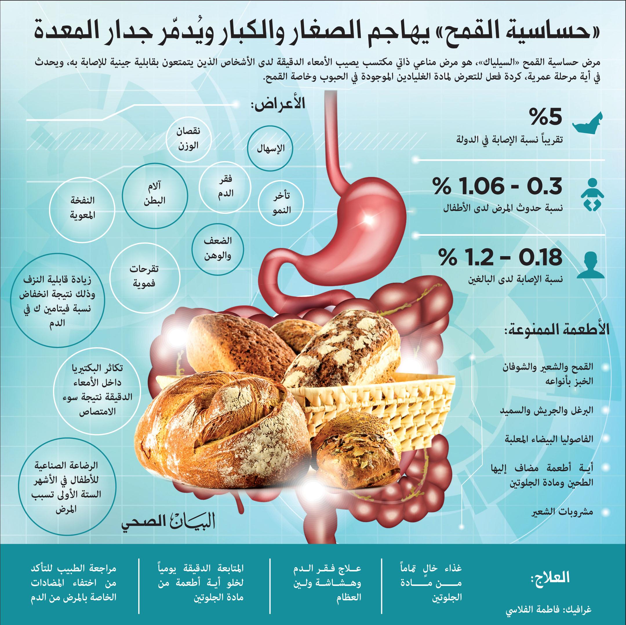 حساسية القمح يهاجم الصغار والكبار وي دم ر جدار المعدة البيان الصحي الأخيرة البيان