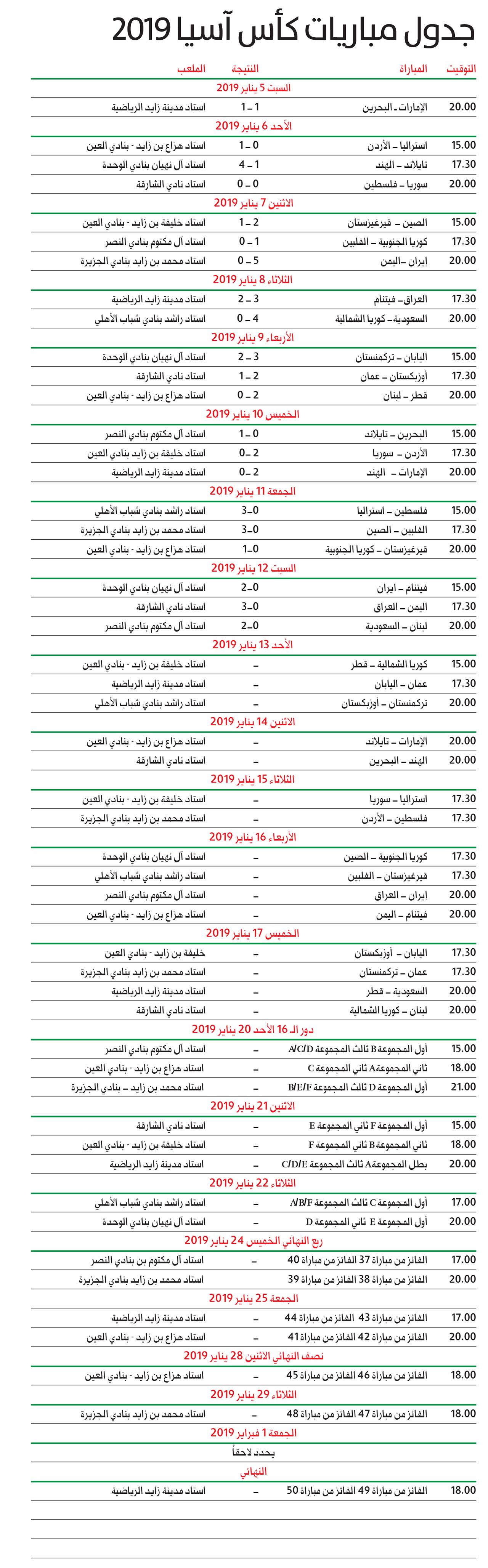 جدول مباريات كأس آسيا 2019 الرياضي كأس آسيا البيان