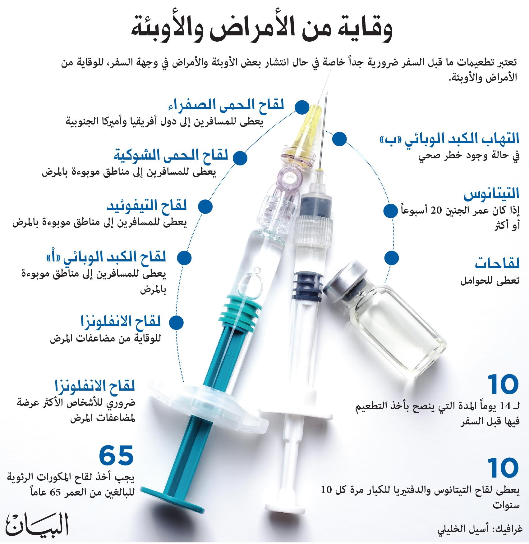 سعر كرتون الكودرد في الكويت