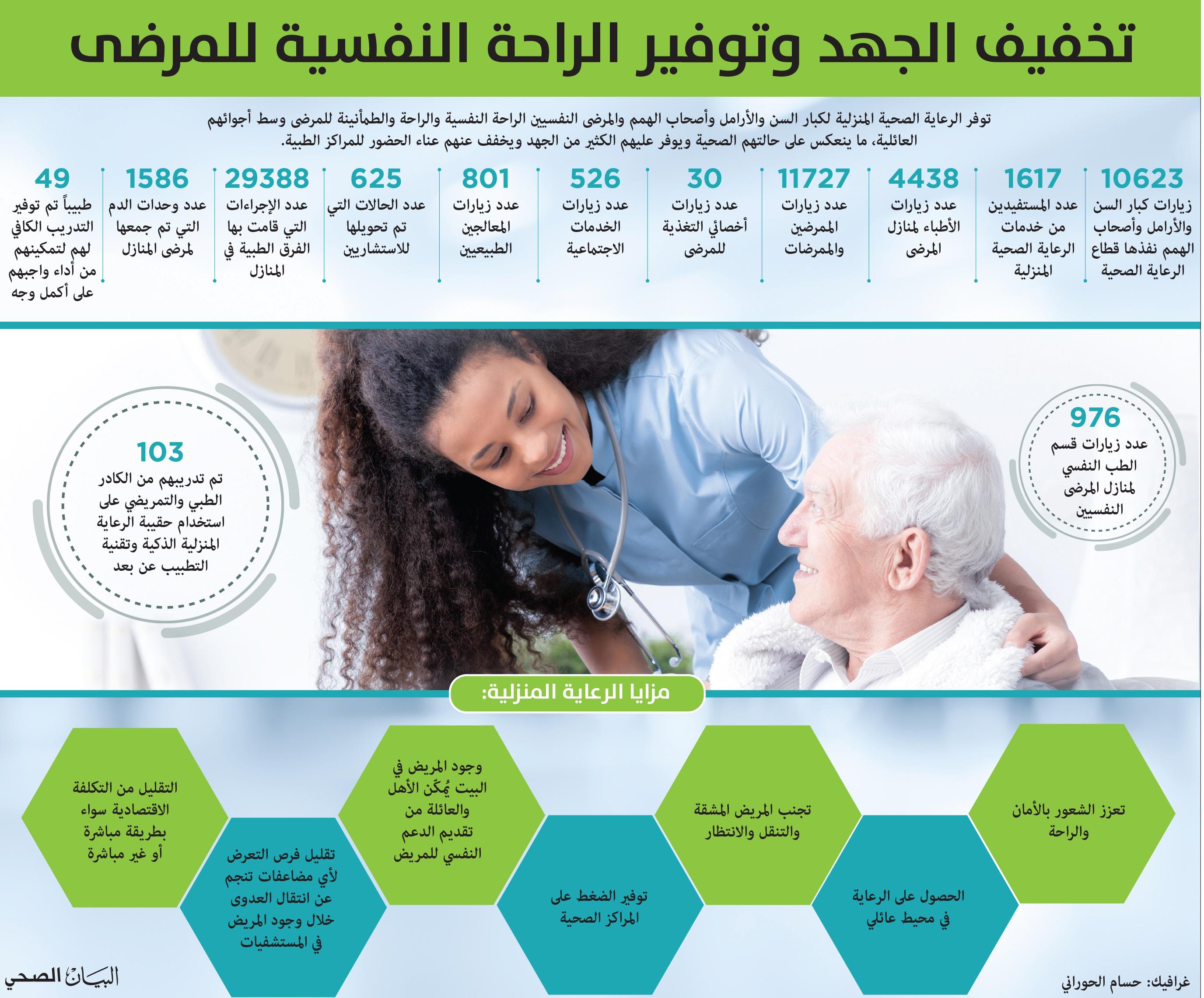 الرعاية الصحية المنزلية أولوية في صحة دبي لتعزيز سعادة المجتمع البيان الصحي ملف العدد البيان