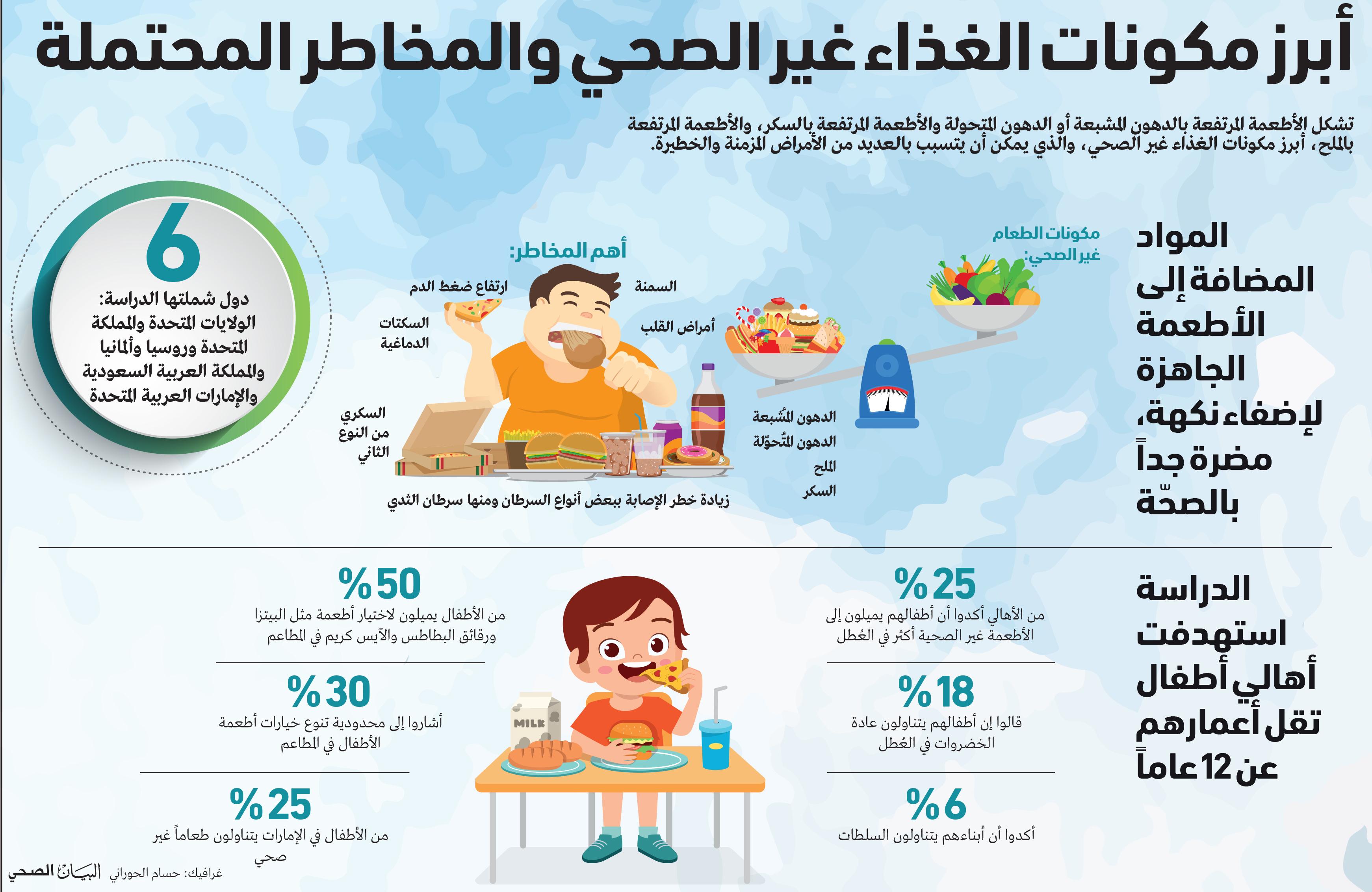 عادات الغذاء اتباع الأنماط الصحية تحد يواجه الأسر البيان الصحي ملف العدد البيان