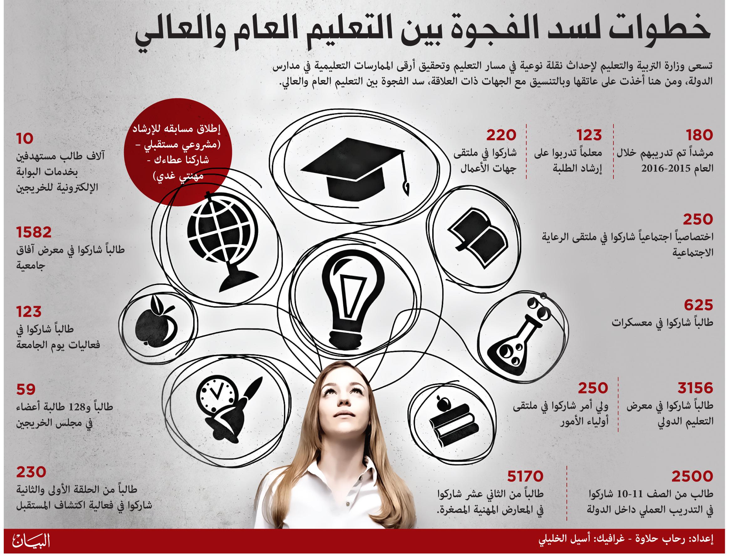 60 يتبعون رغبة الآباء في اختيار التخصص الجامعي عبر الإمارات تعليم البيان