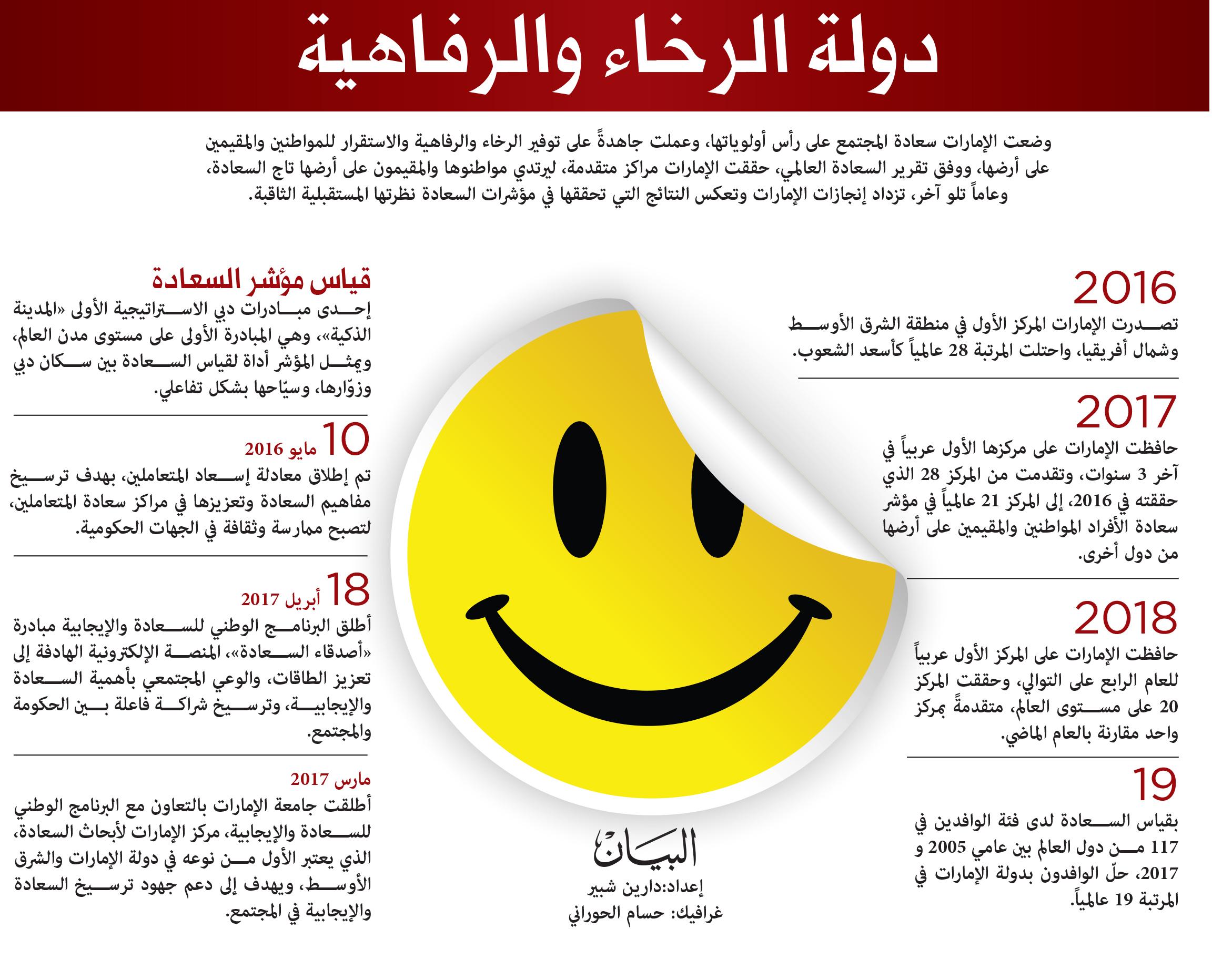السعادة في الإمارات ثقافة ونهج يصنعان الإنجازات عبر الإمارات