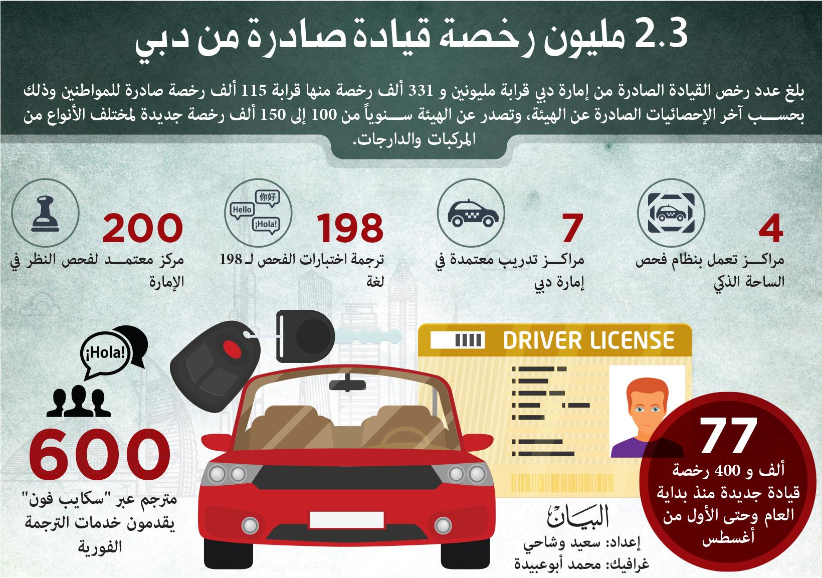 تطبيق فحص الساحة الذكي لاختبارات القيادة في دبي نهاية العام الجاري عبر الإمارات أخبار وتقارير البيان