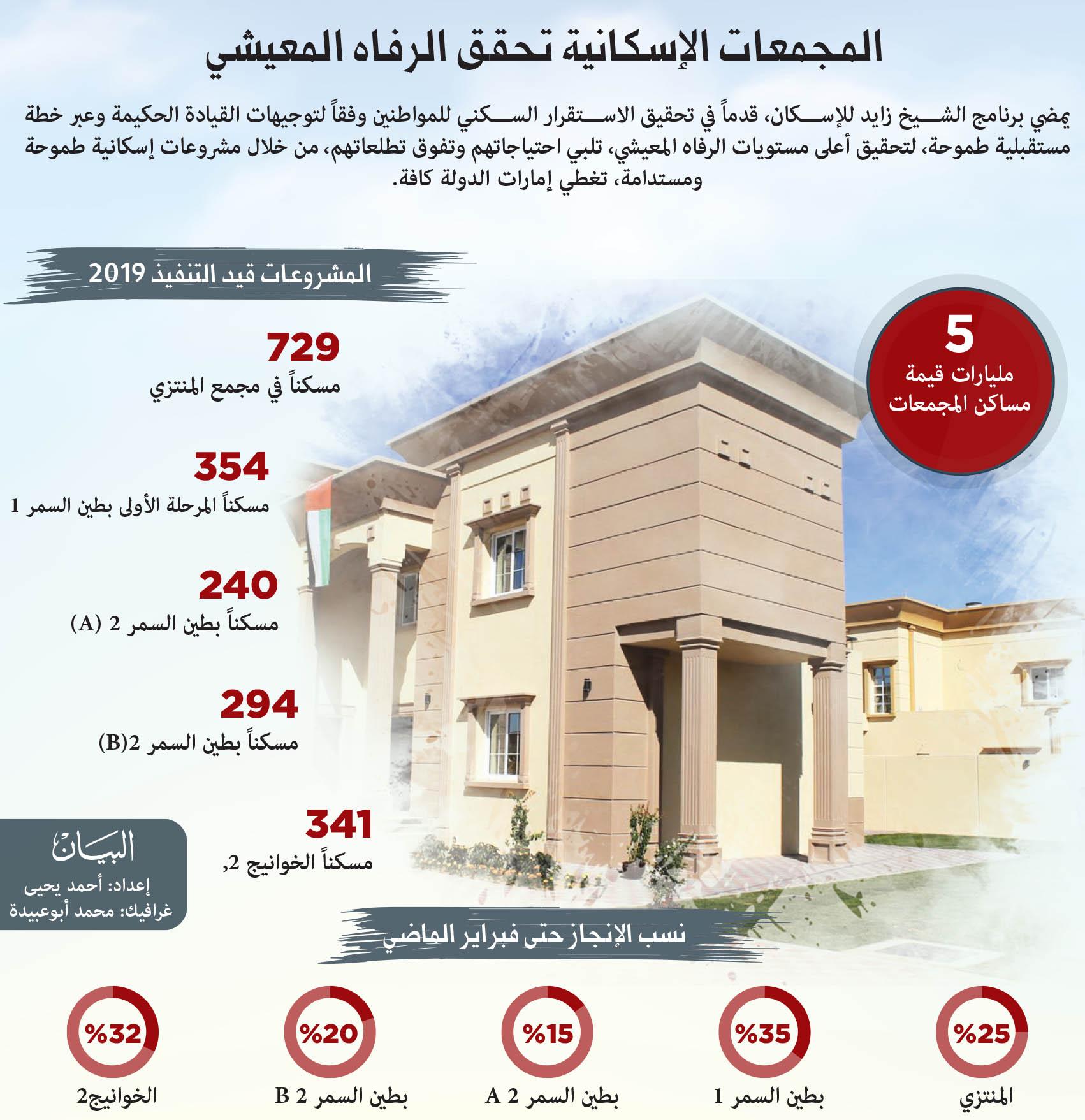 10 مشروعات ينفذها زايد للإسكان حتى 2025 عبر الإمارات أخبار