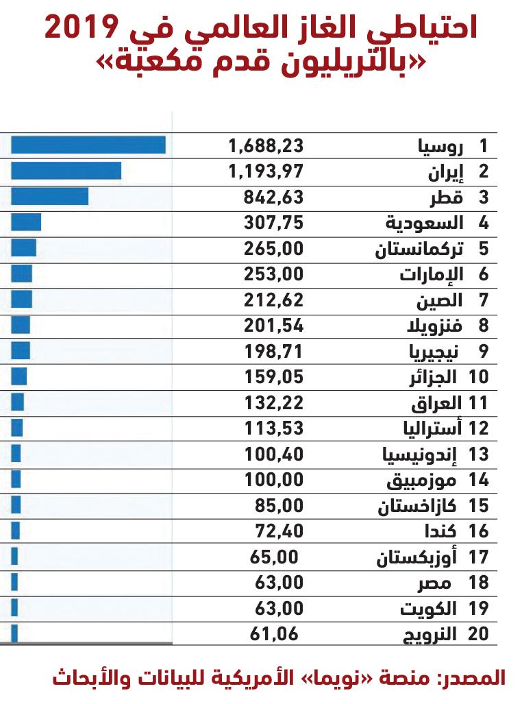 الإمارات تدخل نادي الخمسة الكبار في احتياطي الغاز عبر الإمارات أخبار وتقارير البيان