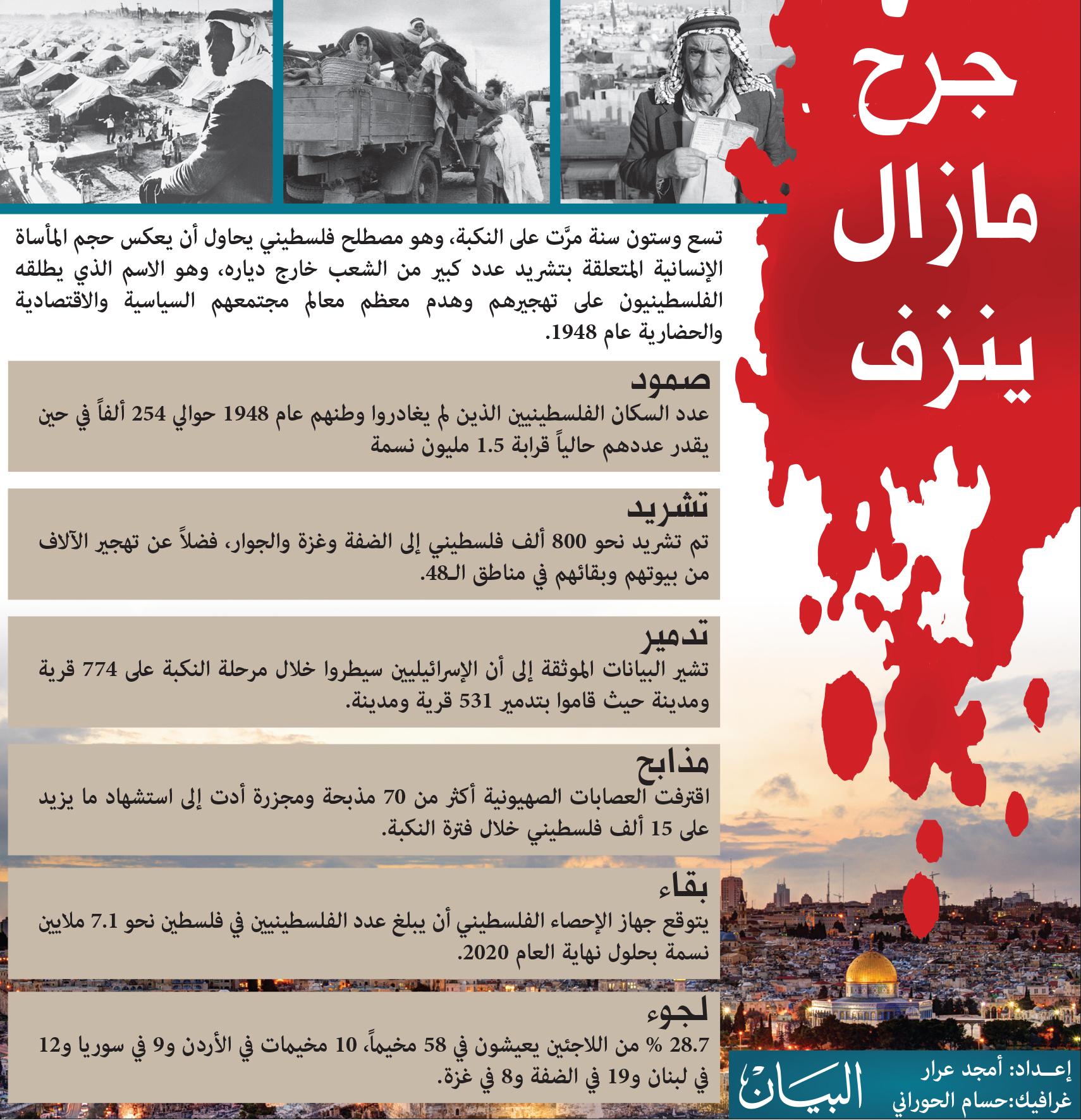 الفلسطينيون يحيون الذكرى الـ69 للنكبة